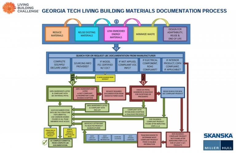 Red list makes materials a challenge for georgia tech for List of materials used to build a house