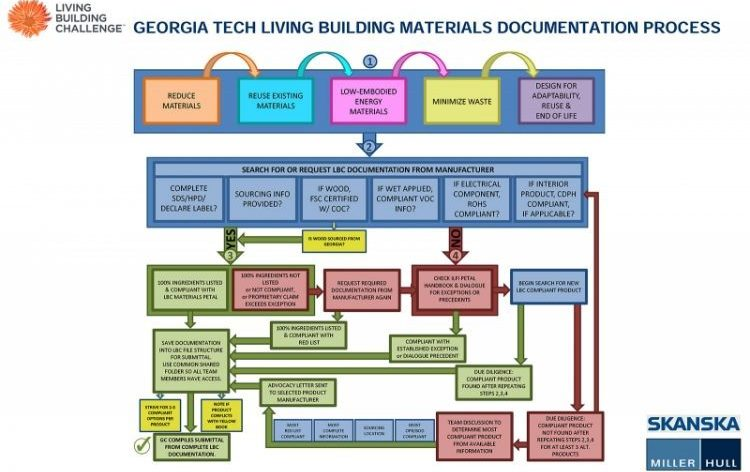 Red List, Living Building, Georgia Tech