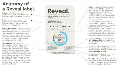 Reveal label, International Living Future Institute