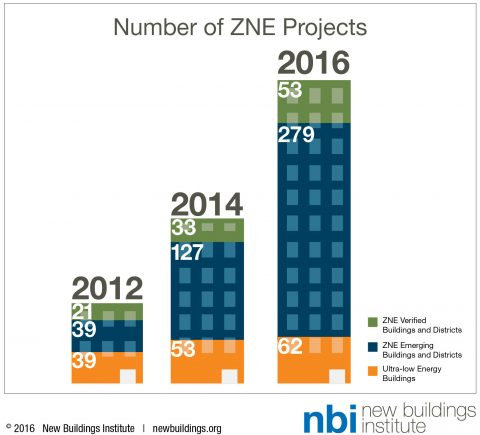 zero energy, Getting to Net Zero, New Buildings Instittute