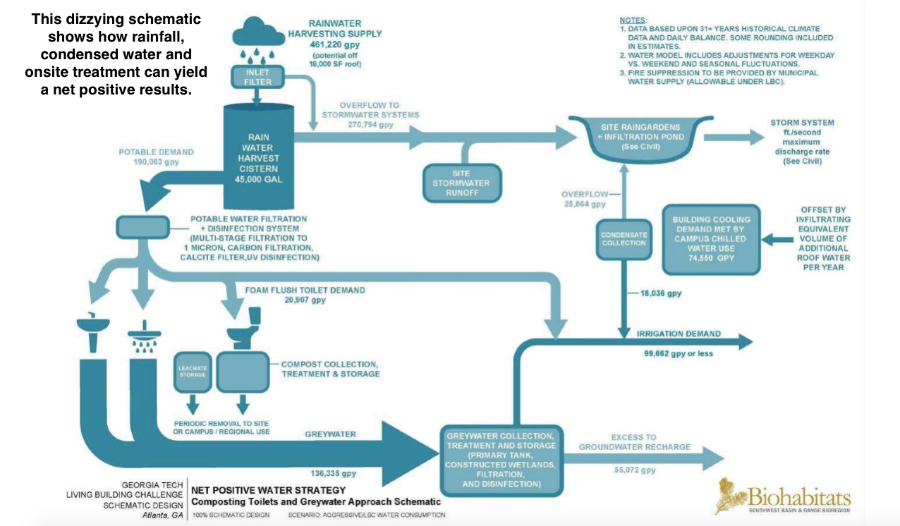 Transmission Fluid Color Chart >> Water Flow Charts Images - chart design for project