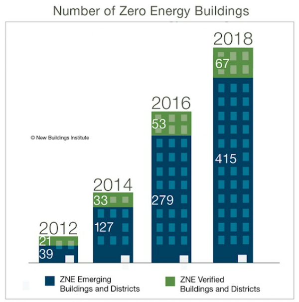 zero energy, net zero, NBI, Getting to Zero, Living Building, Kendeda Building