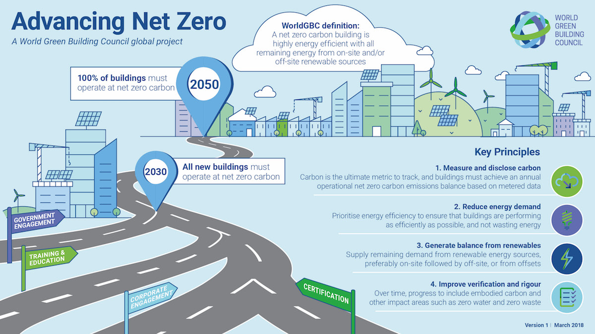 advancing net zero, zero energy