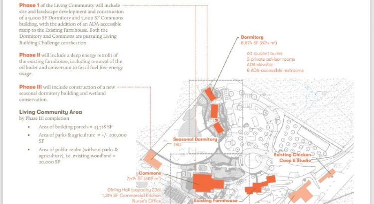 Ecology School master plan view